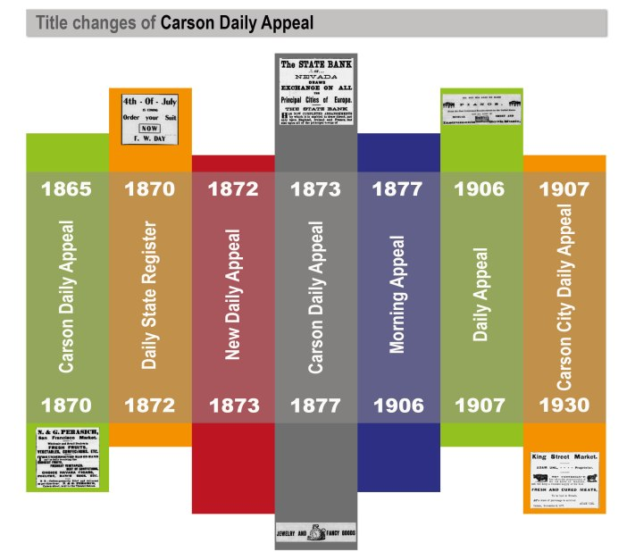 title-change-carson-daily-appeal